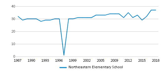 This chart display the total teachers of Northeastern Elementary School by year, with the latest 2017-18 school year data.
