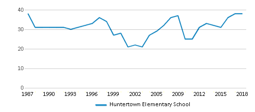 This chart display the total teachers of Huntertown Elementary School by year, with the latest 2017-18 school year data.