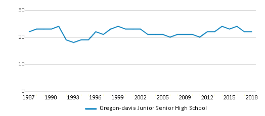 This chart display the total teachers of Oregon-davis Junior Senior High School by year, with the latest 2017-18 school year data.