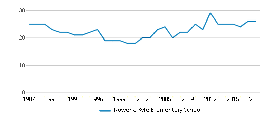 This chart display the total teachers of Rowena Kyle Elementary School by year, with the latest 2017-18 school year data.