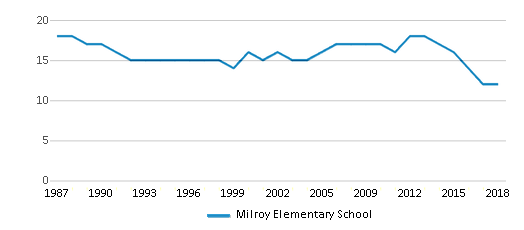 This chart display the total teachers of Milroy Elementary School by year, with the latest 2017-18 school year data.