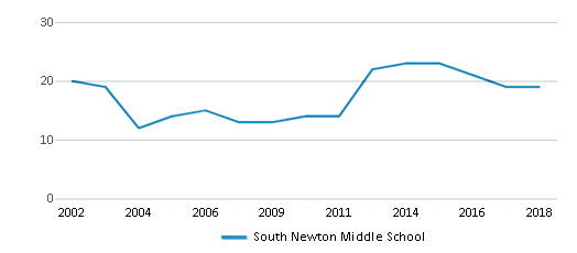 This chart display the total teachers of South Newton Middle School by year, with the latest 2017-18 school year data.