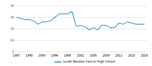 This chart display the total teachers of South Newton Senior High School by year, with the latest 2017-18 school year data.