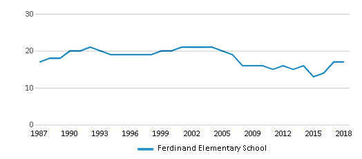 This chart display the total teachers of Ferdinand Elementary School by year, with the latest 2017-18 school year data.