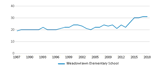 This chart display the total teachers of Meadowlawn Elementary School by year, with the latest 2017-18 school year data.