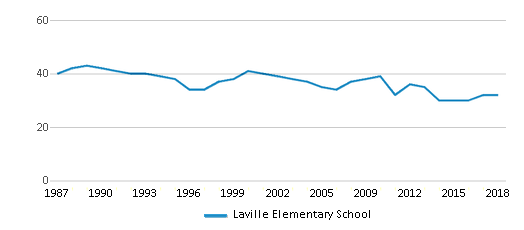 This chart display the total teachers of Laville Elementary School by year, with the latest 2017-18 school year data.