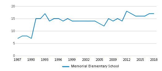 This chart display the total teachers of Memorial Elementary School by year, with the latest 2017-18 school year data.