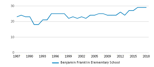 This chart display the total teachers of Benjamin Franklin Elementary School by year, with the latest 2017-18 school year data.
