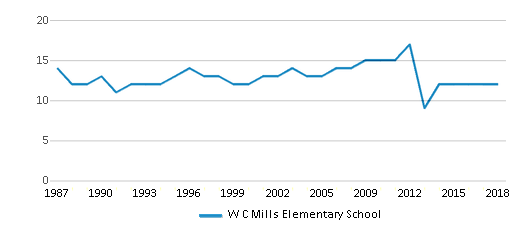 This chart display the total teachers of W C Mills Elementary School by year, with the latest 2017-18 school year data.