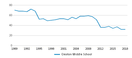 This chart display the total teachers of Creston Middle School by year, with the latest 2017-18 school year data.