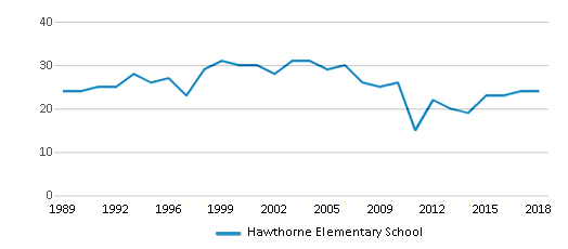 This chart display the total teachers of Hawthorne Elementary School by year, with the latest 2017-18 school year data.