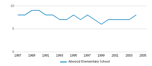This chart display the total teachers of Atwood Elementary School by year, with the latest 2003-04 school year data.