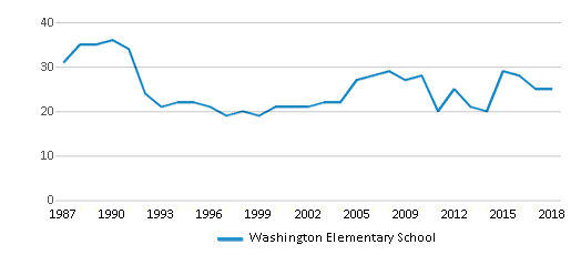 This chart display the total teachers of Washington Elementary School by year, with the latest 2017-18 school year data.