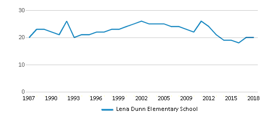 This chart display the total teachers of Lena Dunn Elementary School by year, with the latest 2017-18 school year data.