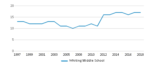 This chart display the total teachers of Whiting Middle School by year, with the latest 2017-18 school year data.