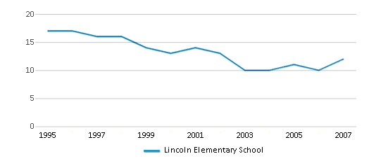 This chart display the total teachers of Lincoln Elementary School by year, with the latest 2006-07 school year data.