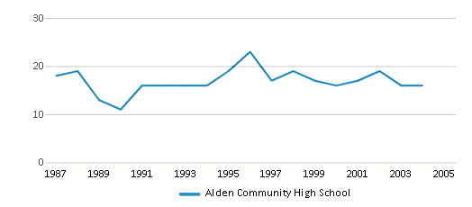 This chart display the total teachers of Alden Community High School by year, with the latest 2003-04 school year data.