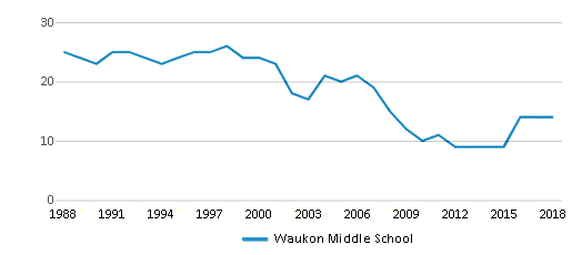 This chart display the total teachers of Waukon Middle School by year, with the latest 2017-18 school year data.