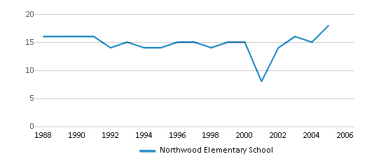 This chart display the total teachers of Northwood Elementary School by year, with the latest 2004-05 school year data.