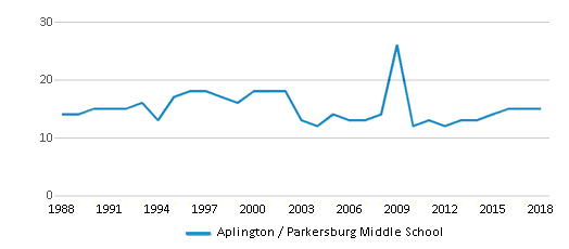 This chart display the total teachers of Aplington / Parkersburg Middle School by year, with the latest 2017-18 school year data.