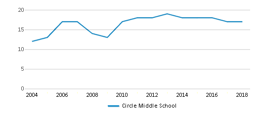 This chart display the total teachers of Circle Middle School by year, with the latest 2017-18 school year data.
