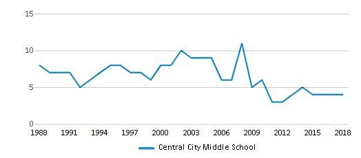 This chart display the total teachers of Central City Middle School by year, with the latest 2017-18 school year data.