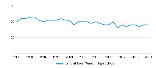 This chart display the total teachers of Central Lyon Senior High School by year, with the latest 2017-18 school year data.