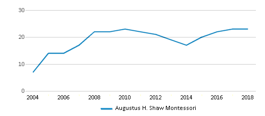 This chart display the total teachers of Augustus H. Shaw Montessori by year, with the latest 2017-18 school year data.