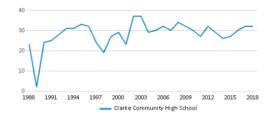 This chart display the total teachers of Clarke Community High School by year, with the latest 2017-18 school year data.