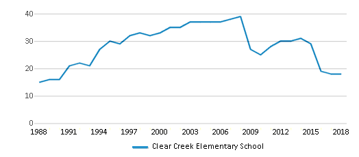 This chart display the total teachers of Clear Creek Elementary School by year, with the latest 2017-18 school year data.