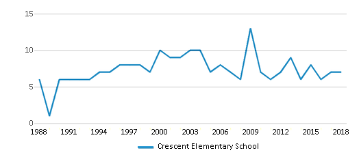 This chart display the total teachers of Crescent Elementary School by year, with the latest 2017-18 school year data.
