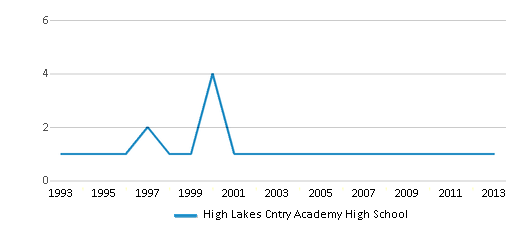 This chart display the total teachers of High Lakes Cntry Academy High School by year, with the latest 2012-13 school year data.