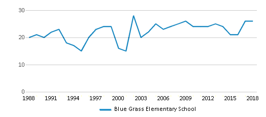 This chart display the total teachers of Blue Grass Elementary School by year, with the latest 2017-18 school year data.