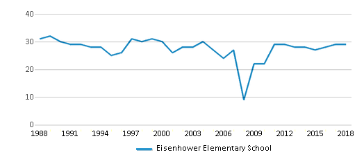 This chart display the total teachers of Eisenhower Elementary School by year, with the latest 2017-18 school year data.