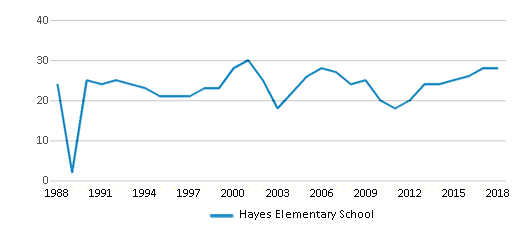 This chart display the total teachers of Hayes Elementary School by year, with the latest 2017-18 school year data.