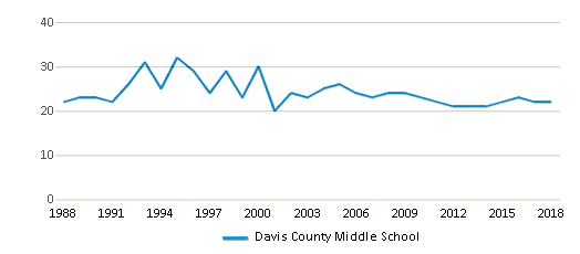 This chart display the total teachers of Davis County Middle School by year, with the latest 2017-18 school year data.