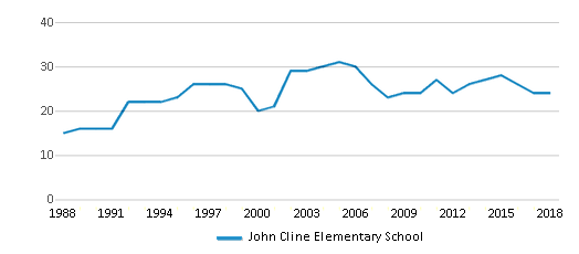 This chart display the total teachers of John Cline Elementary School by year, with the latest 2017-18 school year data.