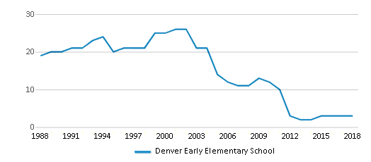 This chart display the total teachers of Denver Early Elementary School by year, with the latest 2017-18 school year data.