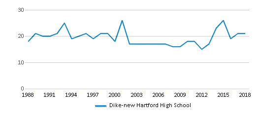 This chart display the total teachers of Dike-new Hartford High School by year, with the latest 2017-18 school year data.