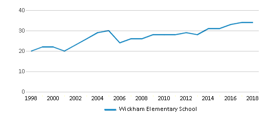 This chart display the total teachers of Wickham Elementary School by year, with the latest 2017-18 school year data.