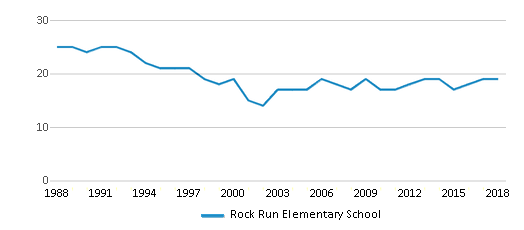 This chart display the total teachers of Rock Run Elementary School by year, with the latest 2017-18 school year data.