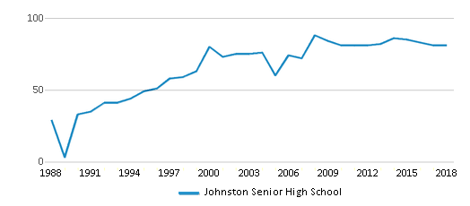 This chart display the total teachers of Johnston Senior High School by year, with the latest 2017-18 school year data.