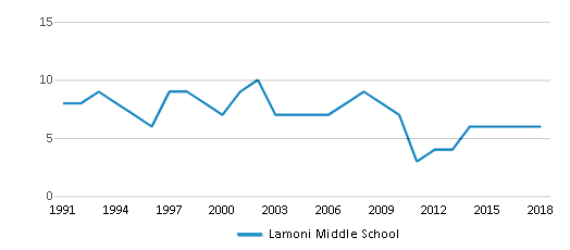 This chart display the total teachers of Lamoni Middle School by year, with the latest 2017-18 school year data.