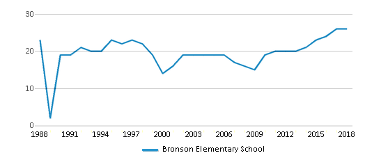 This chart display the total teachers of Bronson Elementary School by year, with the latest 2017-18 school year data.