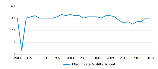 This chart display the total teachers of Maquoketa Middle School by year, with the latest 2017-18 school year data.