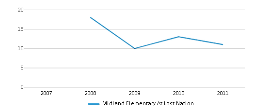 This chart display the total teachers of Midland Elementary At Lost Nation by year, with the latest 2010-11 school year data.