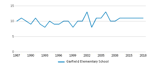 This chart display the total teachers of Garfield Elementary School by year, with the latest 2017-18 school year data.