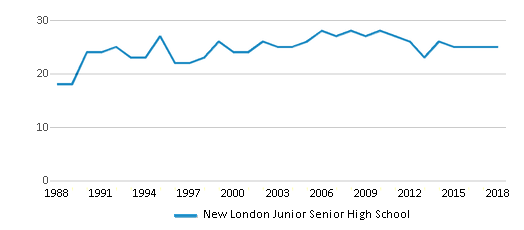 This chart display the total teachers of New London Junior Senior High School by year, with the latest 2017-18 school year data.