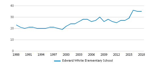 This chart display the total teachers of Edward White Elementary School by year, with the latest 2017-18 school year data.