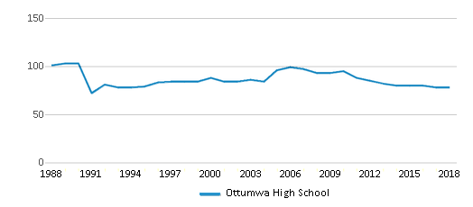 This chart display the total teachers of Ottumwa High School by year, with the latest 2017-18 school year data.
